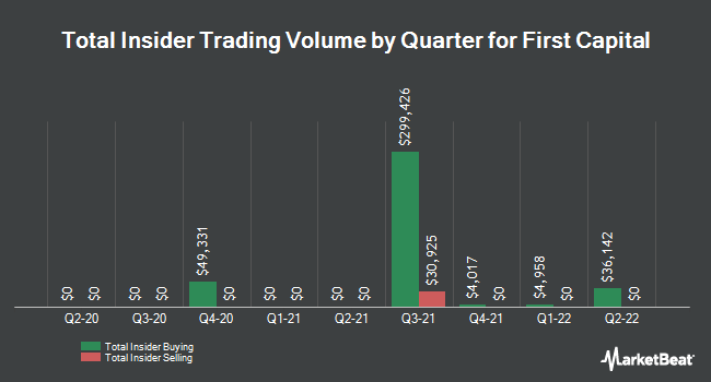 Insider Trades by Quarter for First Capital (NASDAQ:FCAP)