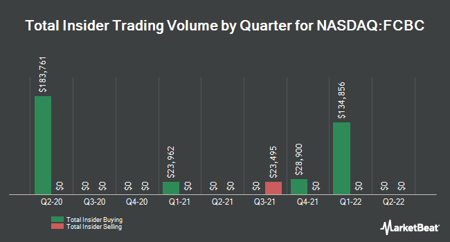 Insider Trades by Quarter for First Community Bancshares (NASDAQ:FCBC)