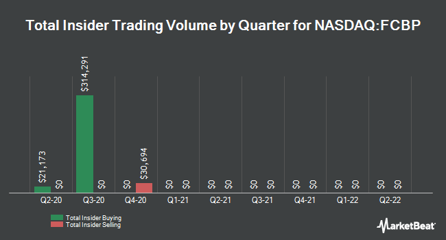 Insider Buying and Selling by Quarter for First Choice Bancorp (NASDAQ:FCBP)