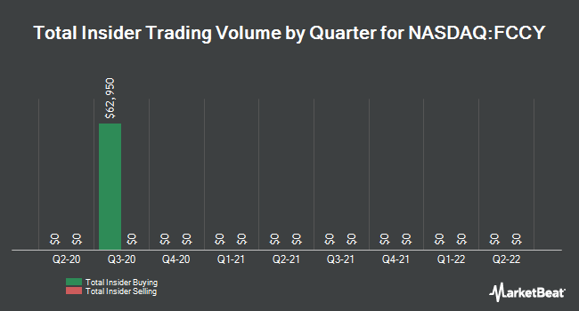 Insider Trades by Quarter for 1st Constitution Bancorp (NASDAQ:FCCY)