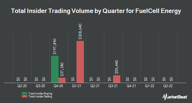 Insider Trades by Quarter for FuelCell Energy (NASDAQ:FCEL)