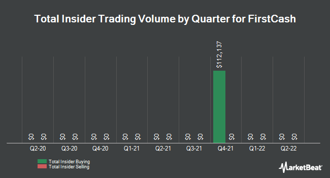 Insider Trades by Quarter for FirstCash (NASDAQ:FCFS)