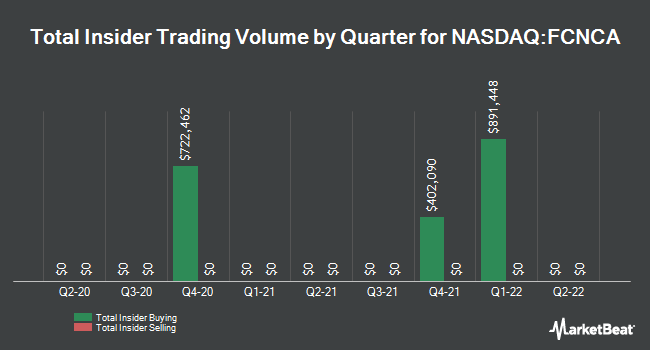 Insider Buying and Selling by Quarter for First Citizens BancShares (NASDAQ:FCNCA)