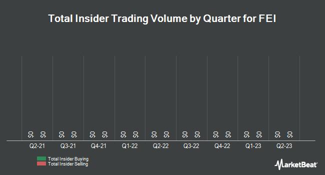 Insider Trades by Quarter for FEI Company (NASDAQ:FEIC)