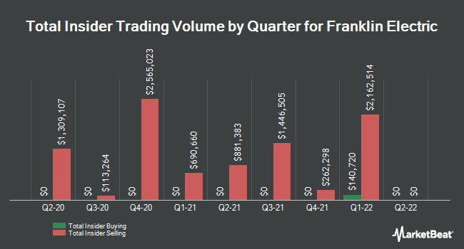 Insider Buying and Selling by Quarter for Franklin Electric (NASDAQ:FELE)