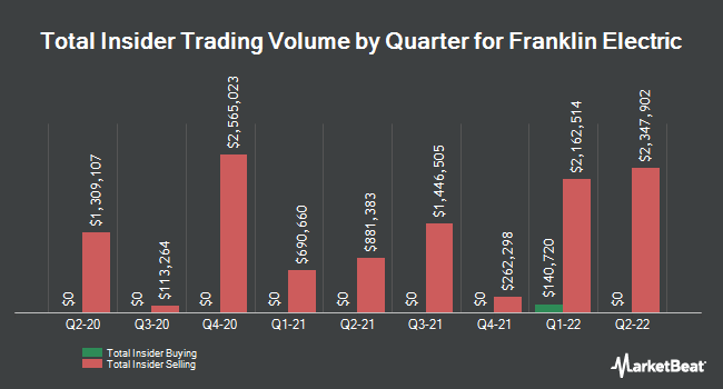Insider Trades by Quarter for Franklin Electric Co. (NASDAQ:FELE)