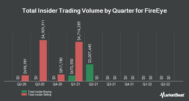 Insider Trades by Quarter for FireEye (NASDAQ:FEYE)