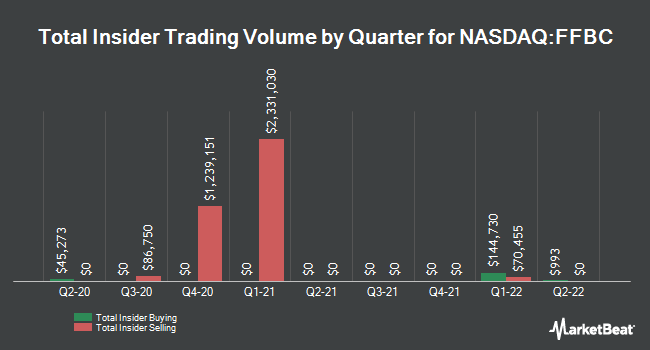 Insider Trades by Quarter for First Financial Bancorp (NASDAQ:FFBC)