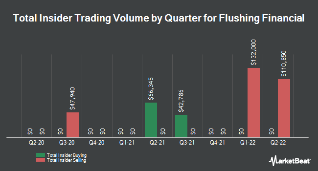 Insider Trading History for Flushing Financial (NASDAQ:FFIC)