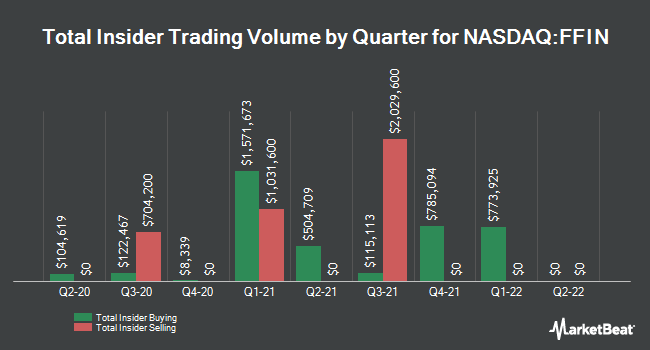 Insider Trades by Quarter for First Financial Bankshares (NASDAQ:FFIN)