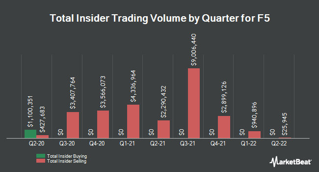 Insider Buying and Selling by Quarter for F5 Networks (NASDAQ:FFIV)