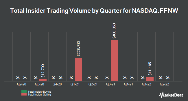 Insider Trading History for First Financial Northwest (NASDAQ:FFNW)