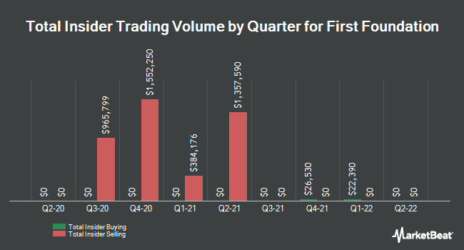 Insider Trades by Quarter for First Foundation (NASDAQ:FFWM)