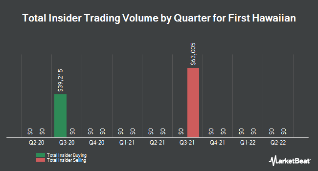 Insider Trades by Quarter for First Hawaiian (NASDAQ:FHB)