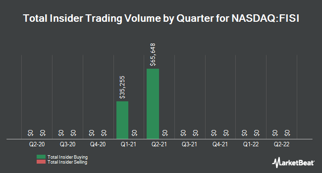 Insider Trades by Quarter for Financial Institutions (NASDAQ:FISI)
