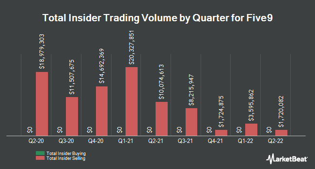 Insider Trades by Quarter for Five9 (NASDAQ:FIVN)