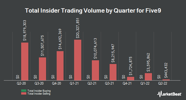 Insider Buying and Selling by Quarter for Five9 (NASDAQ:FIVN)