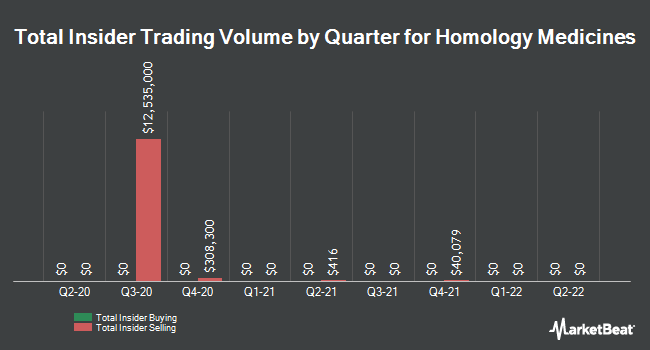 Insider Buying and Selling by Quarter for Homology Medicines (NASDAQ:FIXX)