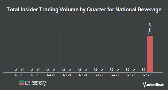 Insider Trades by Quarter for National Beverage Corp. (NASDAQ:FIZZ)