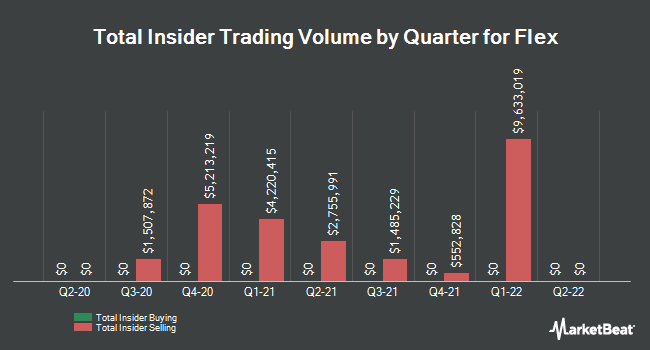 Insider Trades by Quarter for Flextronics International (NASDAQ:FLEX)