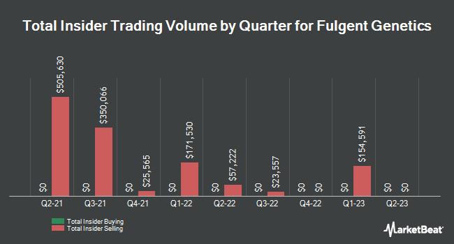 Insider Trades by Quarter for Fulgent Genetics (NASDAQ:FLGT)
