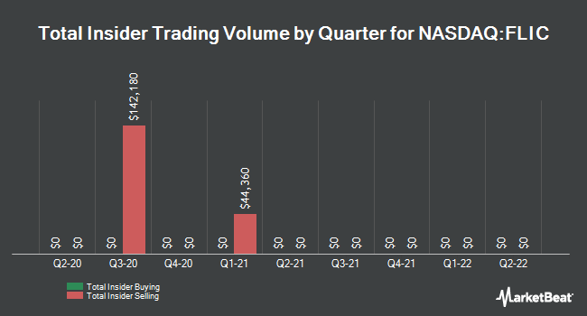 Insider Trades by Quarter for The First of Long Island Corporation (NASDAQ:FLIC)