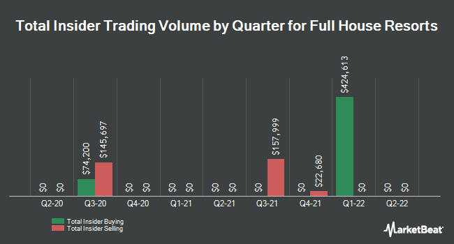 Insider Trades by Quarter for Full House Resorts (NASDAQ:FLL)
