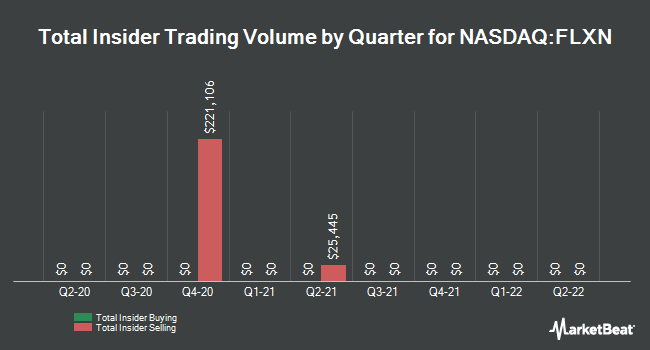 Insider Trades by Quarter for Flexion Therapeutics (NASDAQ:FLXN)