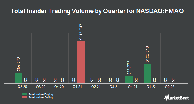 Insider Trades by Quarter for Farmers & Merchants Bancorp (NASDAQ:FMAO)