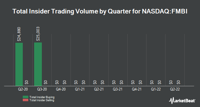 Insider Trades by Quarter for First Midwest Bancorp (NASDAQ:FMBI)