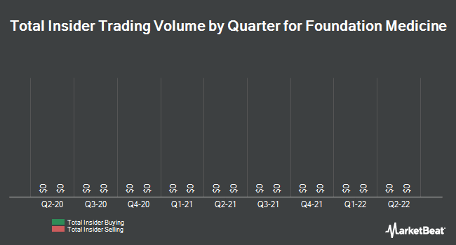 Insider Trades by Quarter for Foundation Medicine (NASDAQ:FMI)