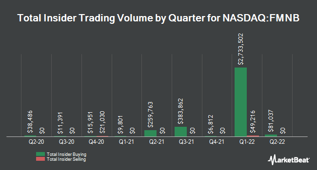 Insider Buying and Selling by Quarter for Farmers National Banc (NASDAQ:FMNB)