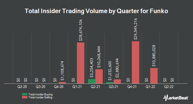Insider Buying and Selling by Quarter for Funko (NASDAQ:FNKO)