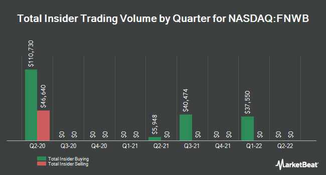 Insider Buying and Selling by Quarter for First Northwest BanCorp (NASDAQ:FNWB)