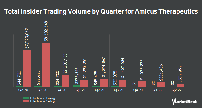 Insider Trades by Quarter for Amicus Therapeutics (NASDAQ:FOLD)