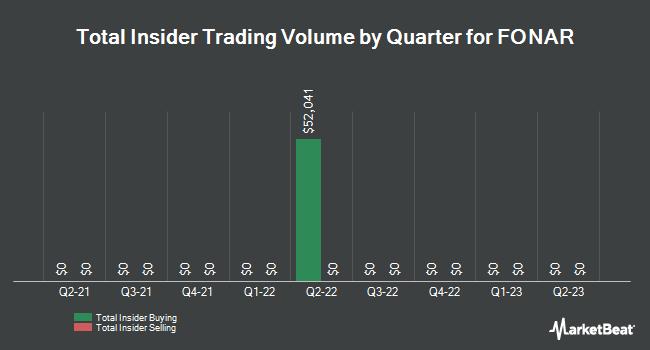 Insider Trades by Quarter for Fonar (NASDAQ:FONR)