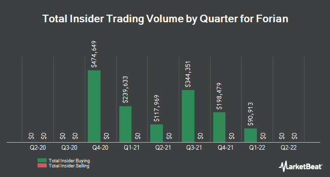 Insider Buying and Selling by Quarter for Forian (NASDAQ:FORA)