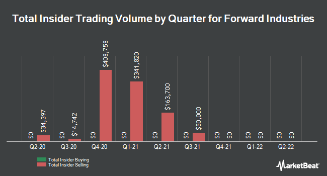Insider Trades by Quarter for Forward Industries (NASDAQ:FORD)
