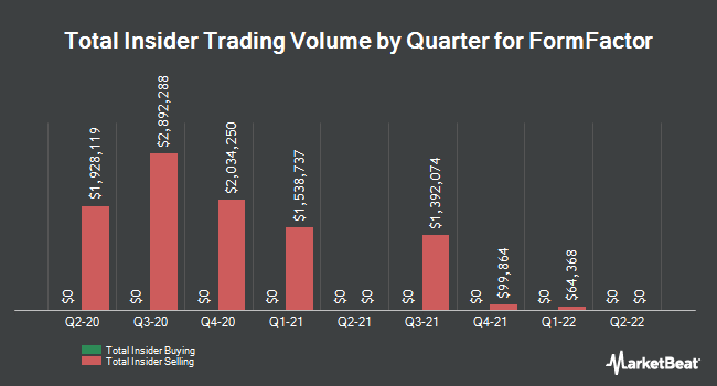 Insider Trades by Quarter for FormFactor (NASDAQ:FORM)