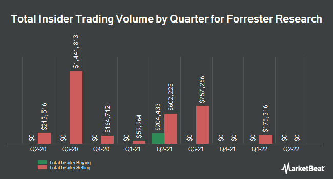 Insider Trades by Quarter for Forrester Research (NASDAQ:FORR)