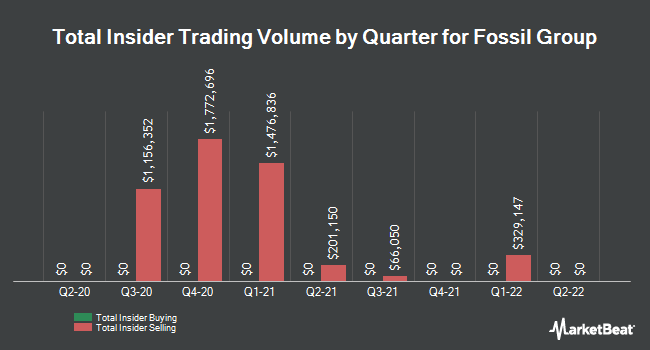 Insider Trades by Quarter for Fossil Group (NASDAQ:FOSL)