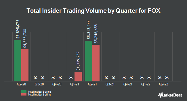 Insider Trades by Quarter for Twenty-First Century Fox (NASDAQ:FOX)