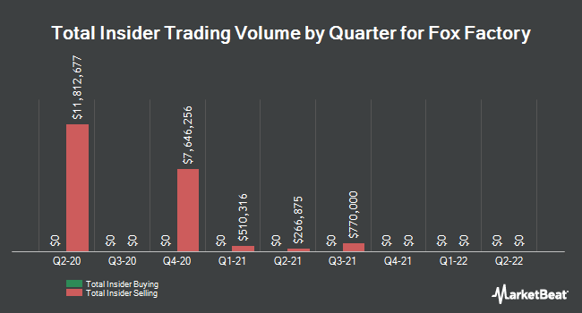 Insider Trades by Quarter for Fox Factory (NASDAQ:FOXF)