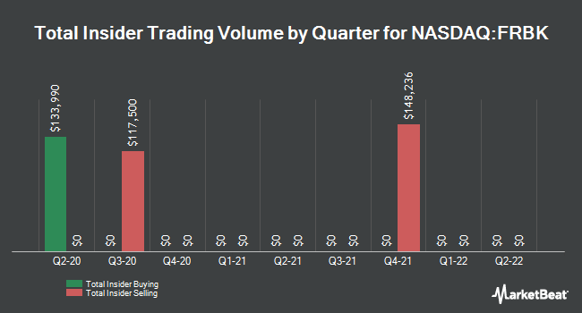 Insider Trades by Quarter for Republic First Bancorp (NASDAQ:FRBK)