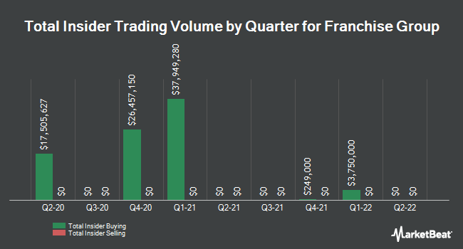 Insider buying and selling by quarter for the franchise group (NASDAQ: FRG)
