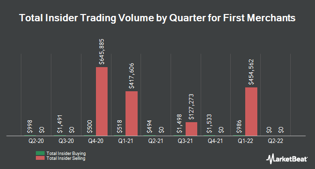 Insider Trades by Quarter for First Merchants (NASDAQ:FRME)