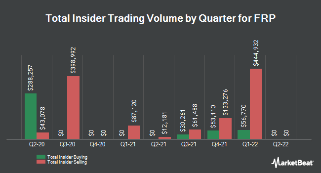 Insider Buying and Selling by Quarter for FRP (NASDAQ:FRPH)
