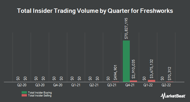 Insider Trades by Quarter for Papa Murphy`s Holdings (NASDAQ:FRSH)