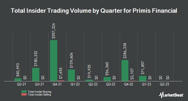 Insider Trades by Quarter for Primis Financial (NASDAQ:FRST)