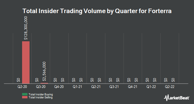 Insider Trades by Quarter for FORTERRA INC (NASDAQ:FRTA)